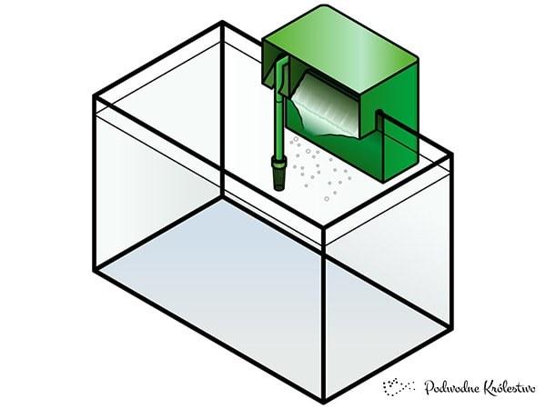 Filtr zewnętrzny - kaskadowy