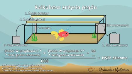 Zużycie prądu w akwarium